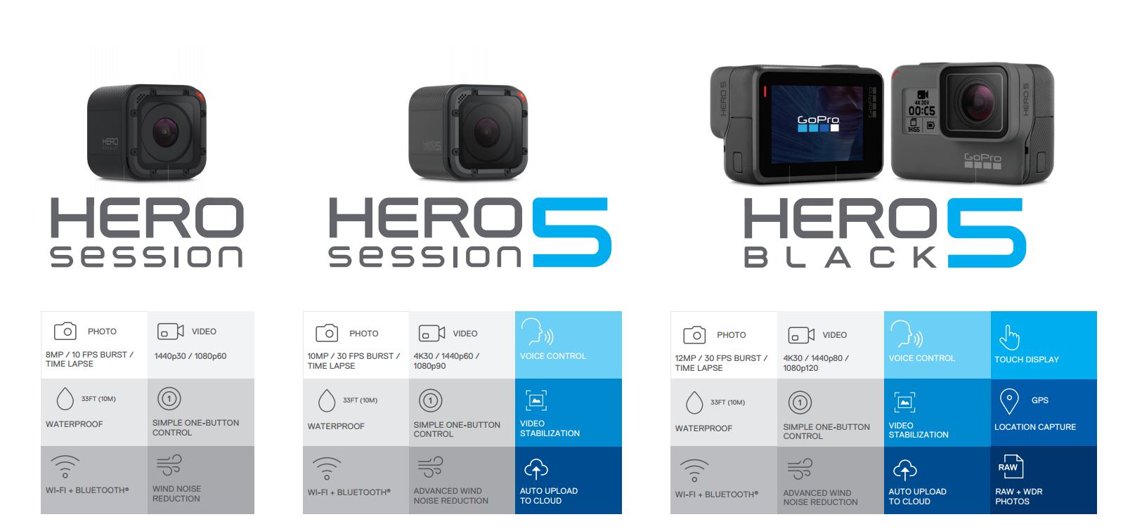 gopro hero5 session cameras torpedo7 nz. Black Bedroom Furniture Sets. Home Design Ideas
